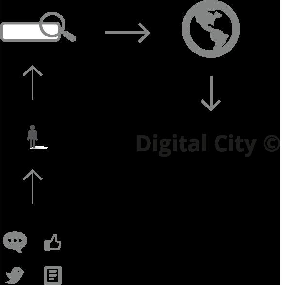 Bloom Consulting   Digital City Index